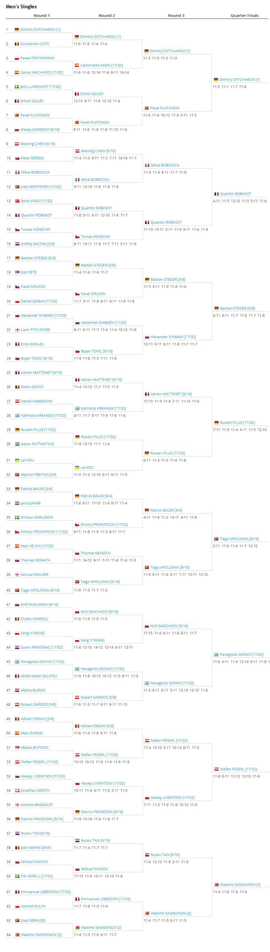 результаты Евро-2013