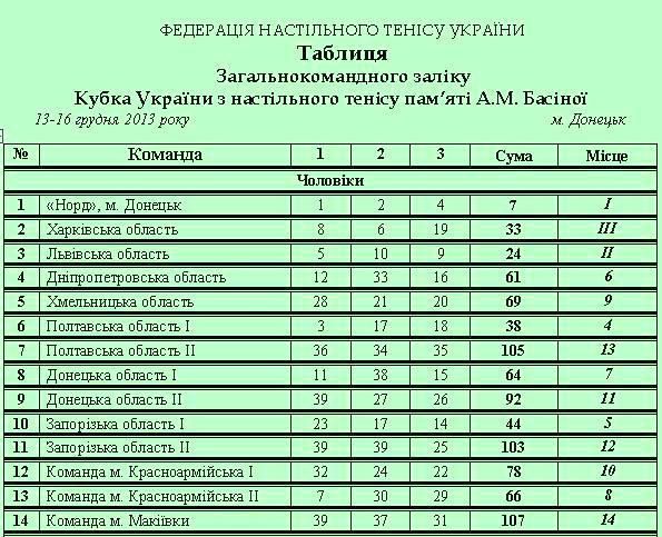 Таблица Кубка Украины по настольному теннису