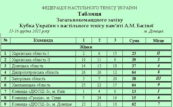 Таблица Кубка Украины по настольному теннису у женщин
