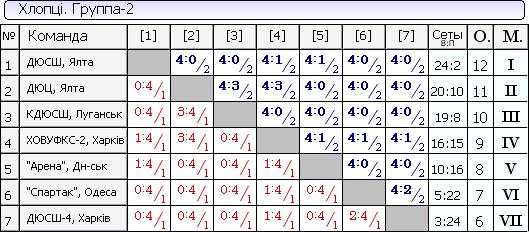 Детская лига, настольный теннис, 2 группа
