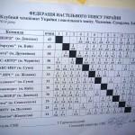 Результаты Супер лиги по настольному теннису 2