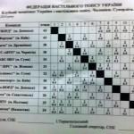 Результаты Супер лиги по настольному теннису