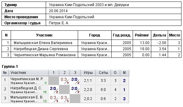 2003 и мл. Девушки