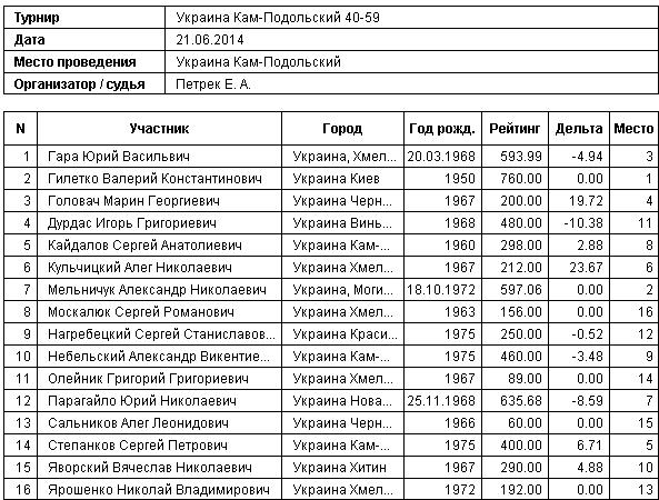 40-59 список