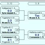 VIP-турнир 2 финал