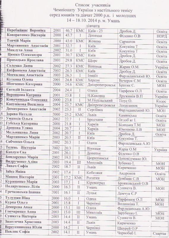 Списки девочки