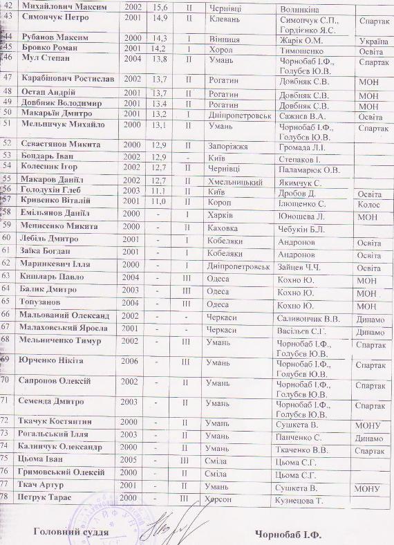 Списки мальчиков 2