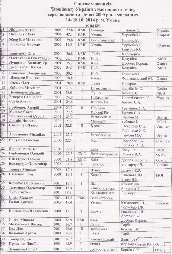 Списки мальчиков
