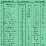Список 2001 девушки