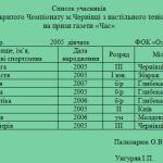 Список 2005 девушки