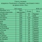 Список 2005 юноши