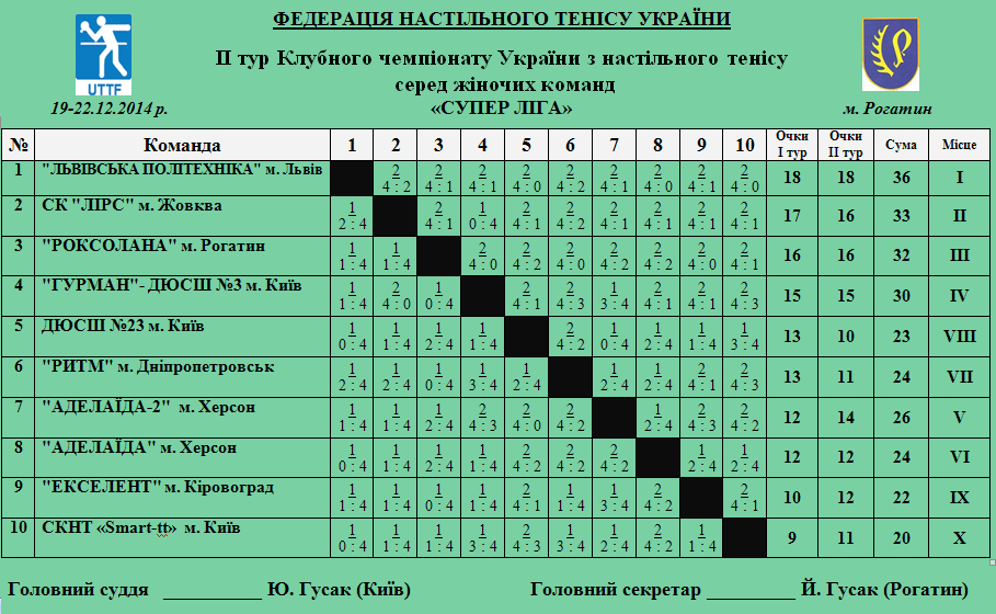 таблица суперлиги