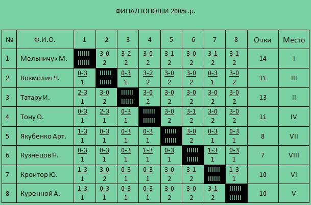 Призеры среди мальчиков 2005 г.р.