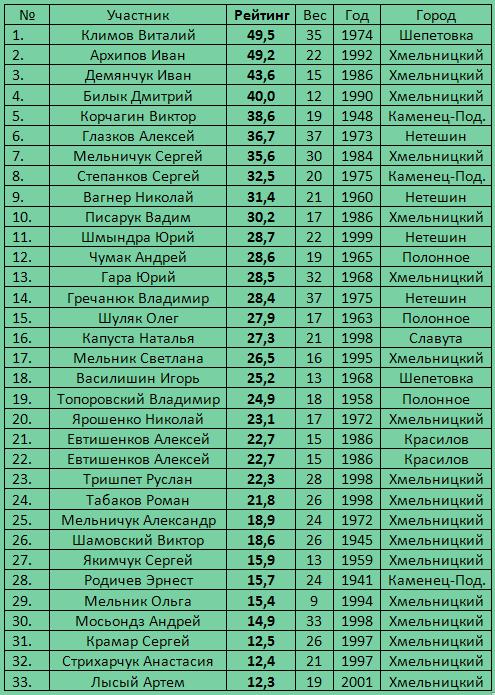 Рейтинг Хмельницкой области 2014
