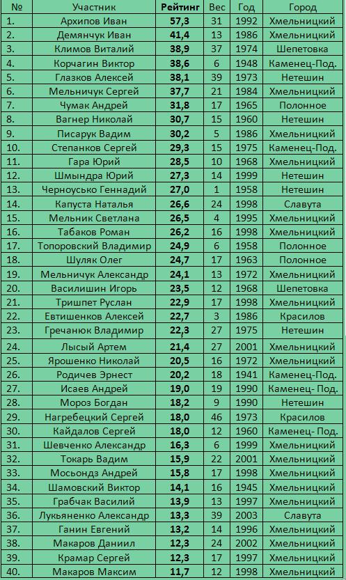 Рейтинг Хмельницкой области 2015