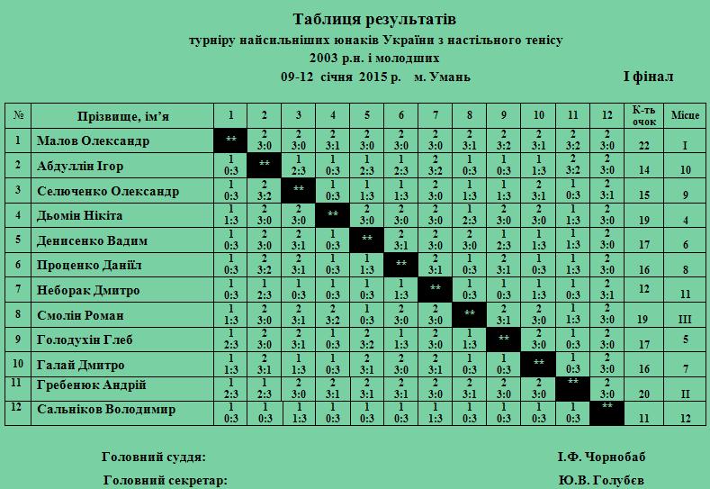 юнаки 1 финал