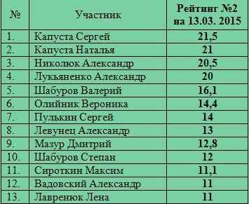 рейтинг Славуты