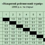 финал 1999