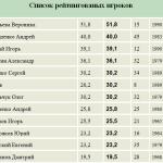 список рейтингованыых игроков