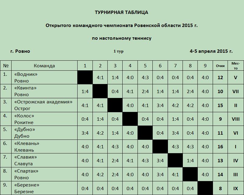 таблица Ровно
