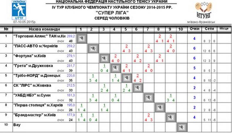 Суперлига 1-1
