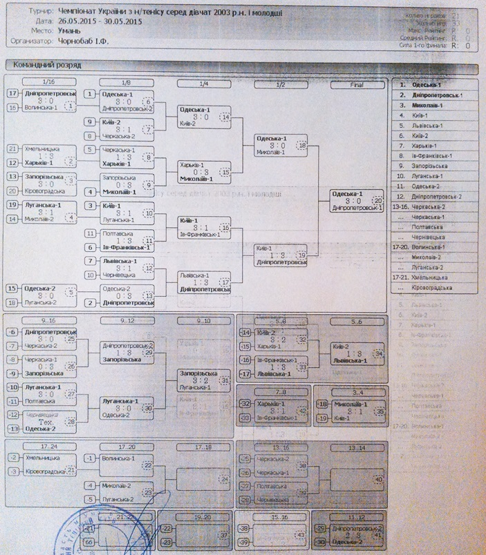 Таблица команды девочки