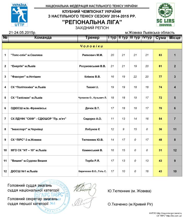 kchu_reg-liga_zakh.reg_21-24.05.2015r-zhovkva-2