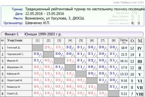 Финал 1 юноши 1999-2003 г.р.