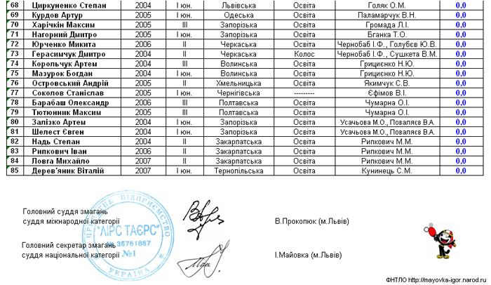 списки мальчики zhovkva-16-2