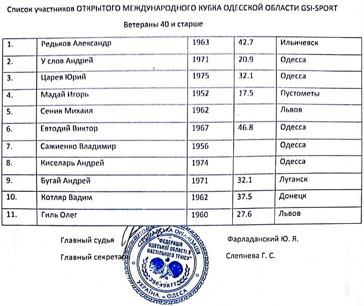 Одесса списки ветераны