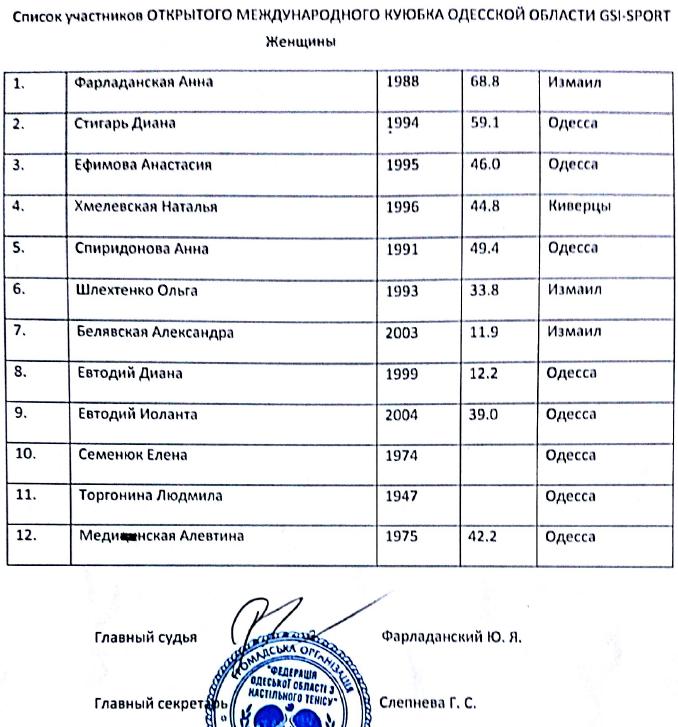Одесса списки женщины