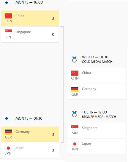 Рио сетка финала женщин
