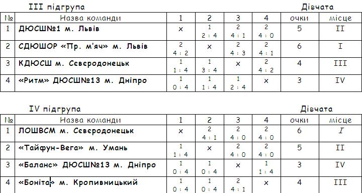 podgrupi-2