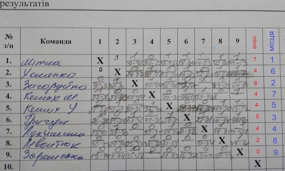 результаты турнира в Славуте